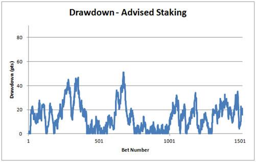 Each Way Betting Drawdowns