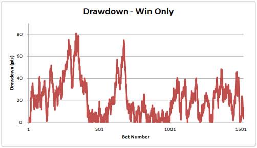 Win Betting Drawdowns