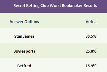 Worst Bookmaker