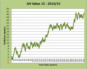 AH Value 15 - 2014/15