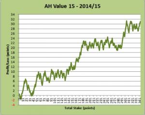 AH Value 15 - 2014/15