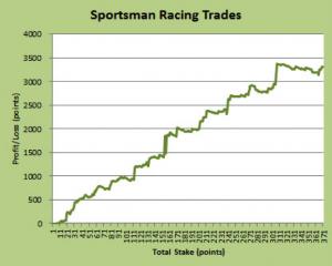 Sportsman Racing Trades