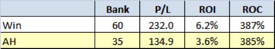 All Qualifiers - Return on Capital
