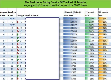The Best Horse Racing Service of the Past 12 Months