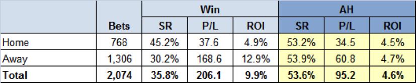 Multiple Qualifiers - Basic Performance Statistics