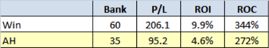 Multiple Qualifiers - Return on Capital