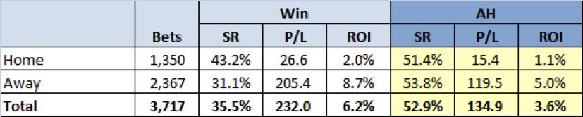 All Qualifiers Win vs Asian Handicap