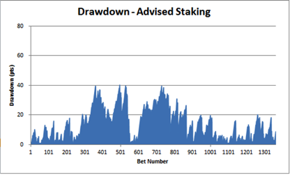 Bet Alchemist Drawdown - Advised Staking
