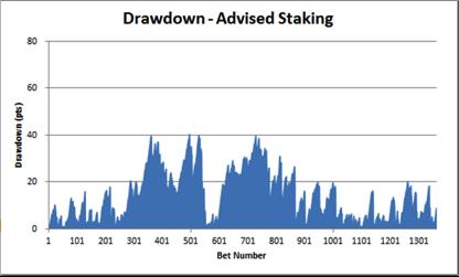 Bet Alchemist Drawdown - Advised Staking