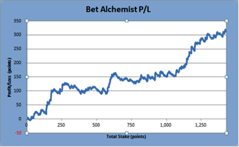 Bet Alchemist Performance Graph