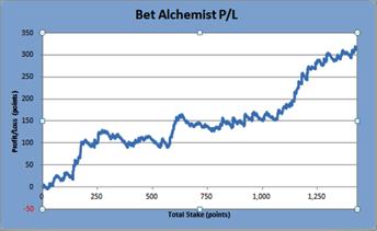 Bet Alchemist Performance Graph