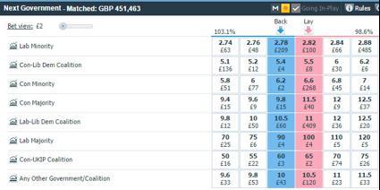 Betfair Chart - Next Government Odds