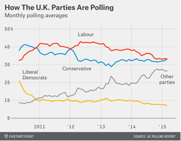 How UK Parties are Polling Chart