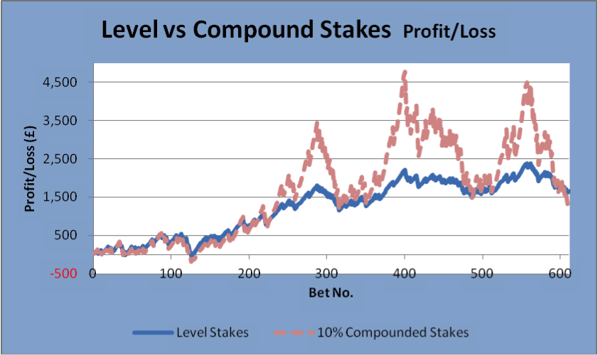 Level Vs Compound Betting