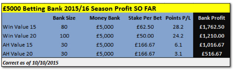 Fink Tank Betting Bank 2015/16 So Far