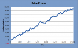 Price-power-graph