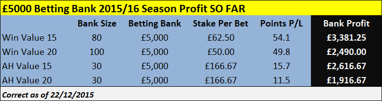 £5000 Betting Bank Results