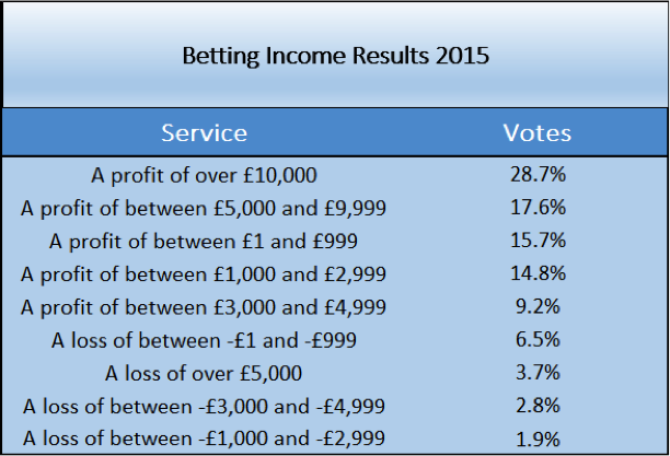Betting Income Results SBC Members