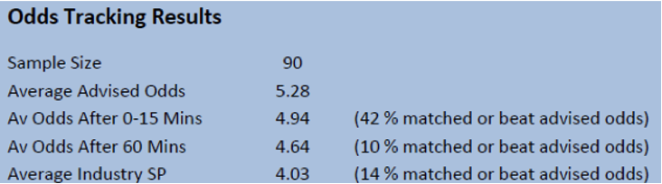 Odds Tracking SBC