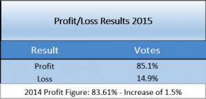Profit Loss SBC
