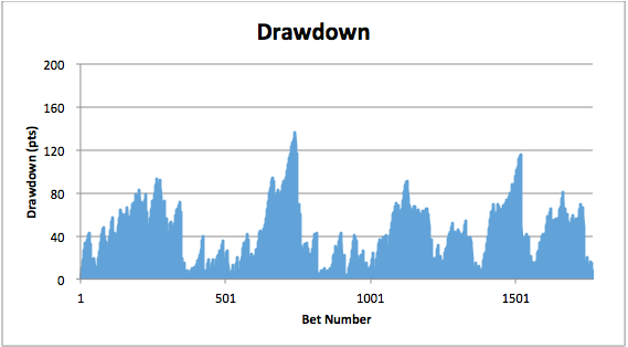 Drawdown - SBC Example