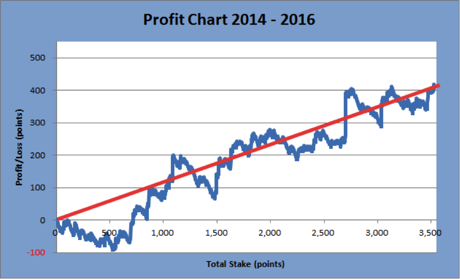 Profit Chart - SBC Example