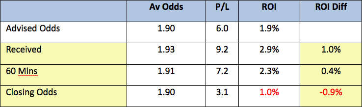 Advised-Odds2
