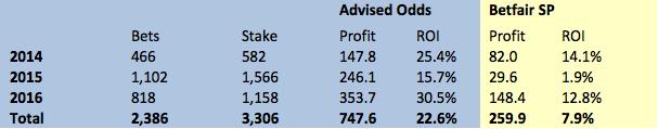 advised-odds-betfair