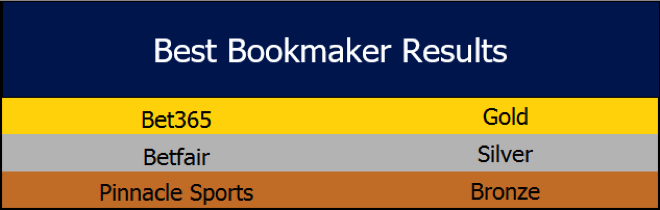 bestbookmaker-results