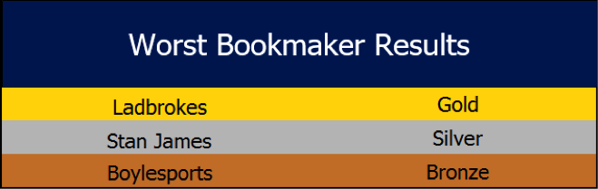 worst-bookmaker