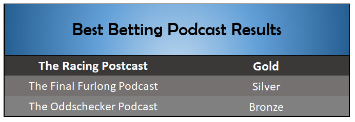 Best Betting Podcast 2018 SBC Awards