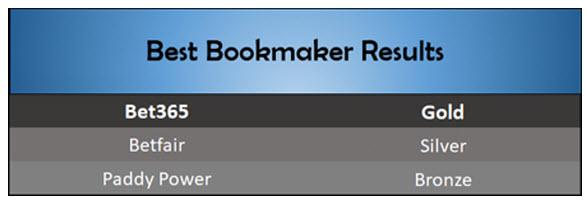 Best Bookmaker SBC Awards 2018