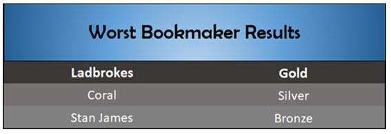 Worst Bookmaker SBC Awards 2018